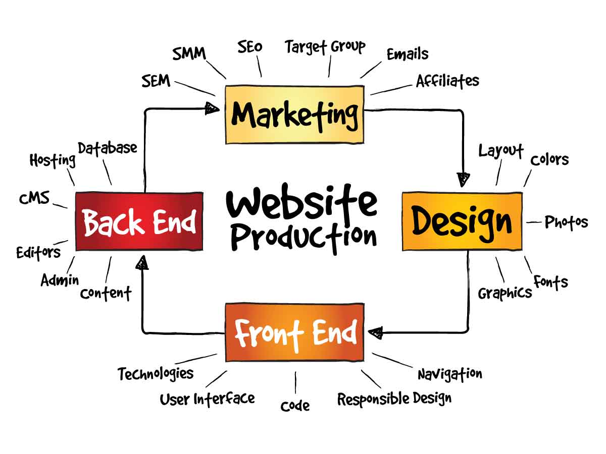 Website production drawing